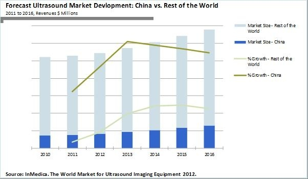 Photo: China may scoop a fifth of global ultrasound revenue by 2016