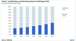 Photo: Global PACS, RIS & CVIS markets to exceed $4.5 billion by 2016