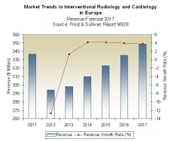 Market trends in interventional radiology and cardiology in europe, Source:...