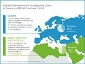 Diabetes prevalence and undiagnosed cases in Europe and MENA countries Author:...