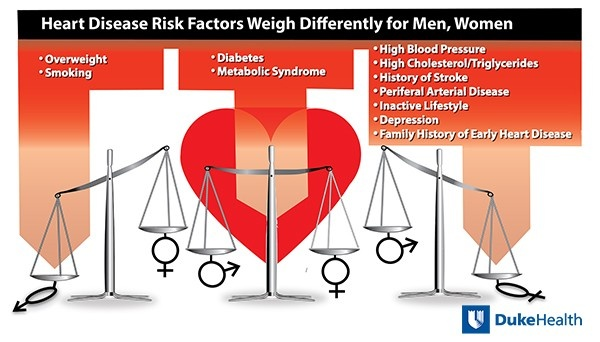 Heart Disease Risk Factors Weigh Differently for Men, Women