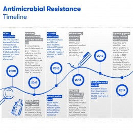 Antimicrobial resistance timeline