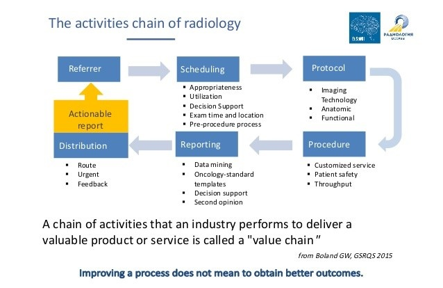 The activities chain of radiology