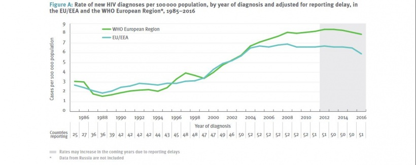 Rate of new HIV diagnoses per 100.000 population, by year of diagnosis and...