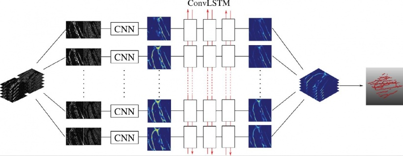 End-to-end optimisation using convolutional recurrent networks (ConvLSTM) for...