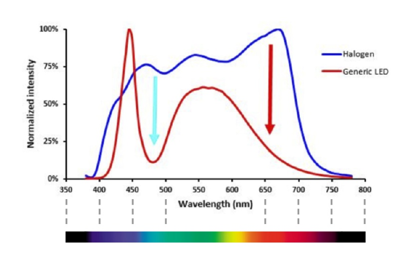 The intensity variation of the LED's spectrum leads to low relative...