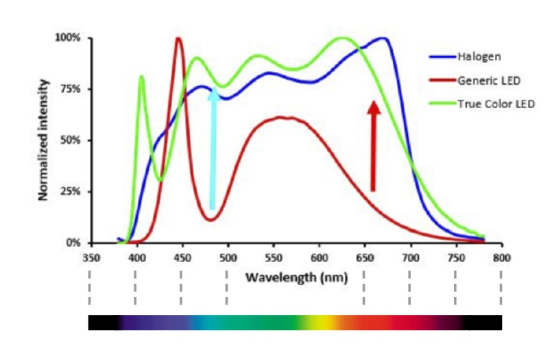 The True Color LED's spectrum (green) closely matches halogen illumination...