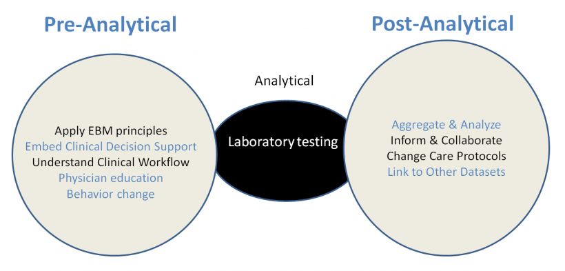 The role of pathologists in the pre- and post-analytical phases of laboratory...