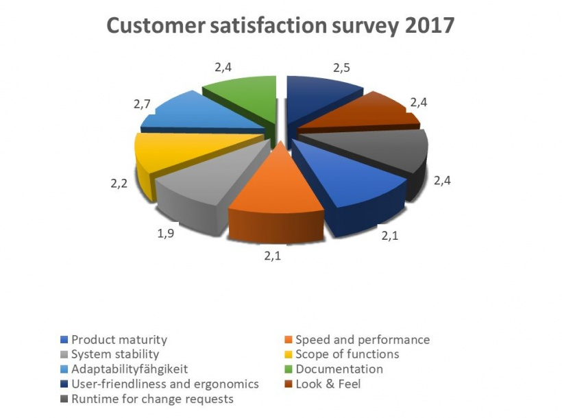 Pie chart showing costumer satisfaction
