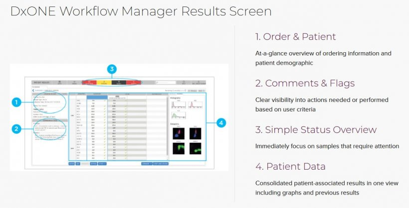 DxONE workflow manager improves laboratories turnaround time