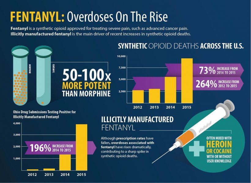 The continuous abuse of fentanyl and its derived analogue substances continues...