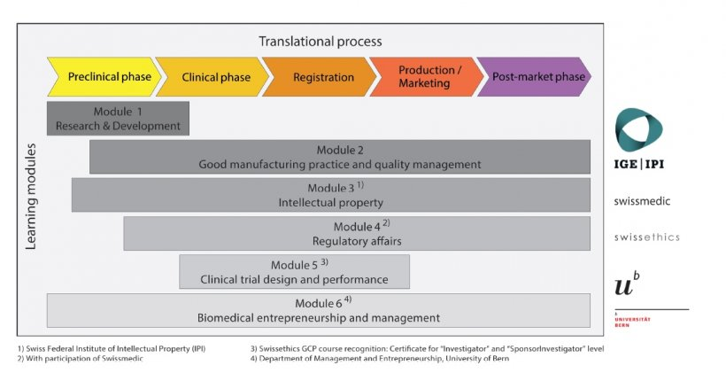 Overcoming the hurdles in translational medicine through education