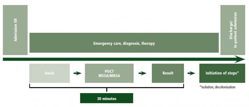 Figure 1: Workflow Staphylococcus screening in ER care, POCT – point-of-care...