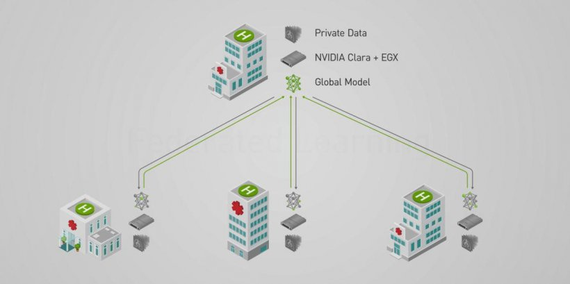 NVIDIA Clara Federated Learning uses distributed training across multiple...