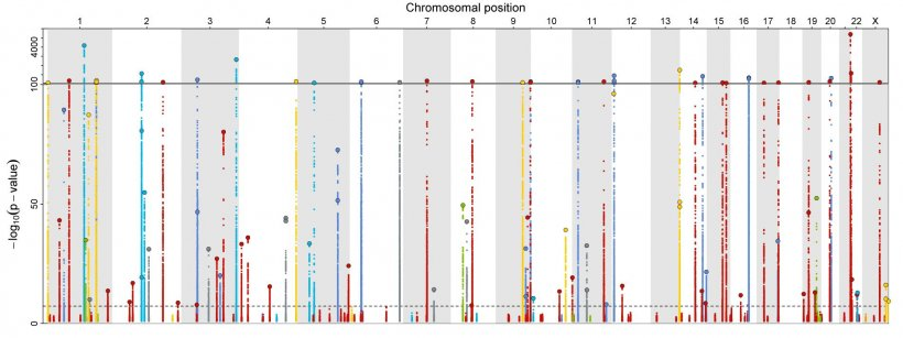 Representation of 179 human proteins and their relationship to SARS-CoV-2 or...