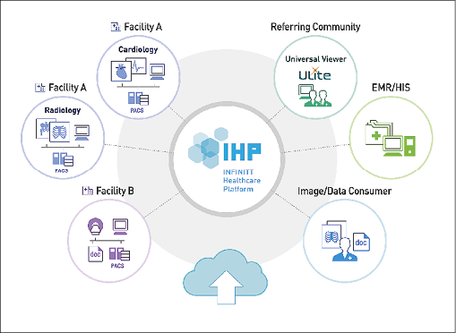 Data Management using the Infinitt Healthcare Platform (IHP).