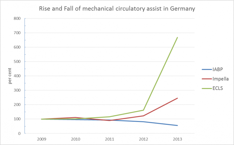 Development of the use of circulatory assist devices in Germany. In 2009,...