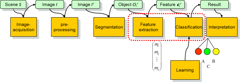 Classical pattern recognition and image analysis pipeline.